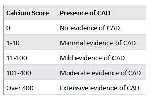 FAQ's of Cardiac CT for Calcium Scoring